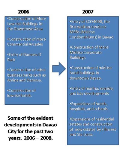 Some of the evident developments in Davao for the past 2 years